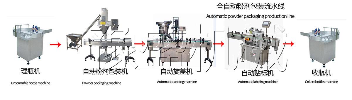粉剂包装生产线效果图