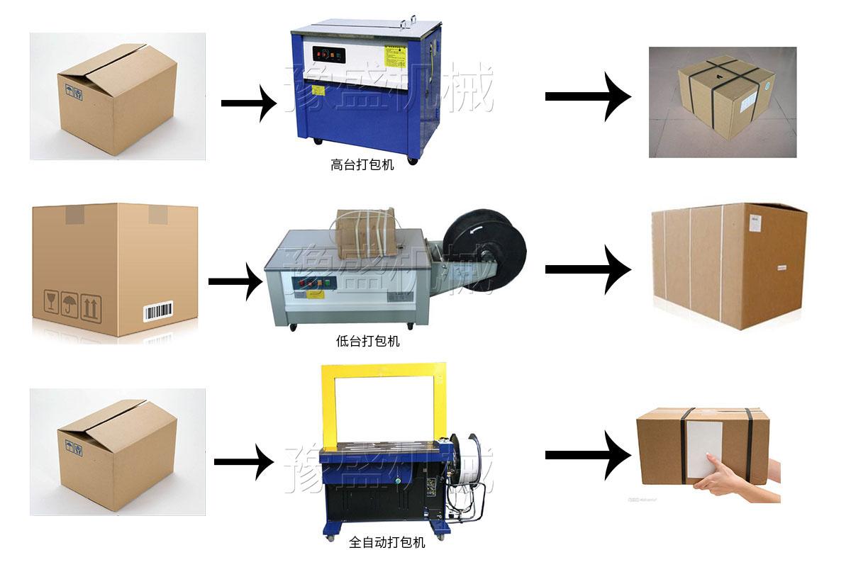 全自动打包机工作流程图